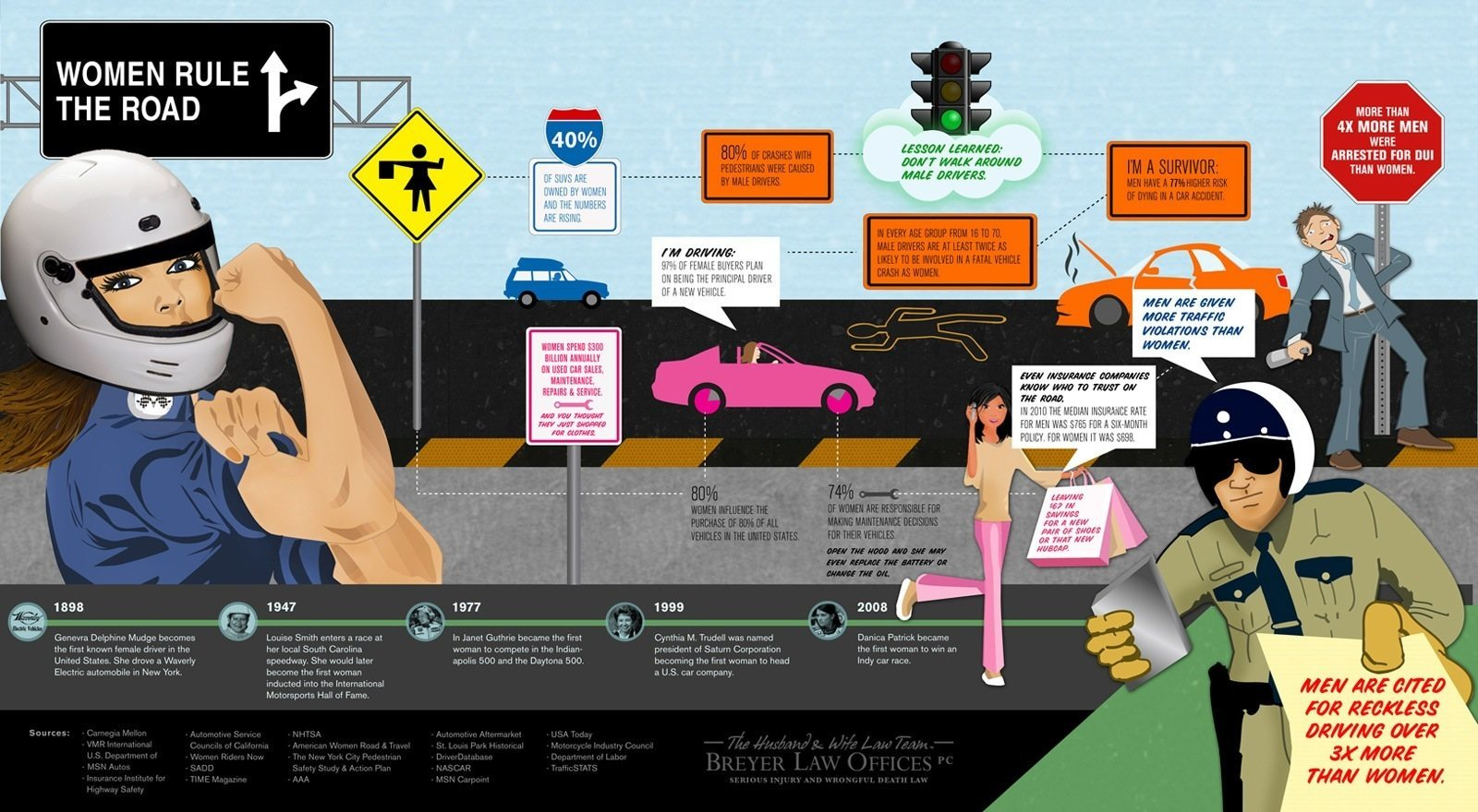 The Husband & Wife Law Team Team Present Fun Car Accident Facts
