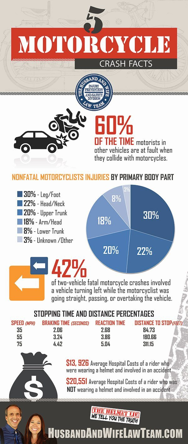 Motorcycle Crash Facts Infographic